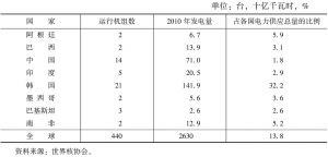 表1 发展中国家核能一览