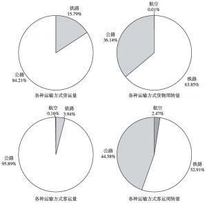 图11-2 2011年各种运输方式构成情况