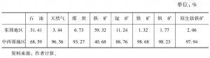 表3-5 主要能源和矿产资源地区分布