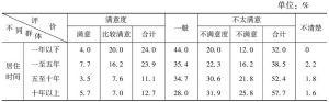 表9 各群体对食品消费安全状况评价对比
