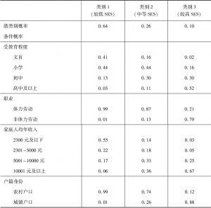 表7-1 关于社会经济地位的潜类别模型估计结果