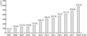 图1 2007~2018年农业保险保费收入