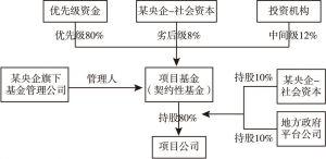 图2 交易结构