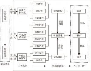 图1 农地金融发展的逻辑