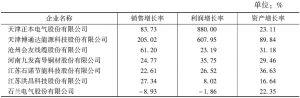 表8 本次调查的电气机械及器材制造业企业增长率数据表