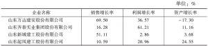 表10 本次调查的建筑业企业增长率数据表