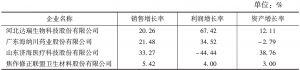 表11 本次调查的医药制造业企业增长率数据表