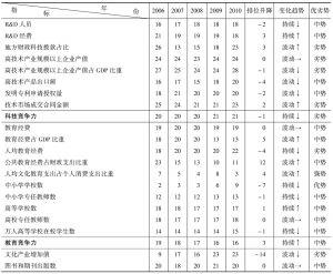 """表4-5 山西省""""十一五""""期间知识经济竞争力指标组排位及趋势表"""