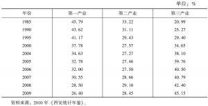 表4 西安市主要年份劳动力就业产业结构
