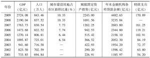 表1 西安市经济发展各项指标值