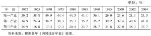 """表2 四川各个""""五年计划""""时期末的国民生产总值构成"""