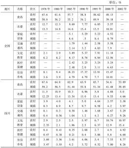 表5 1978~2002年四川与全国居民消费结构变化对比