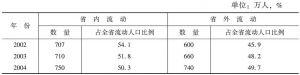 表2 劳务部门统计的四川省农村劳动力流动情况