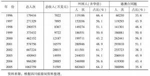 表1 1996~2005年四川省入境旅游情况