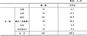 表1-5 户主受教育程度分布表
