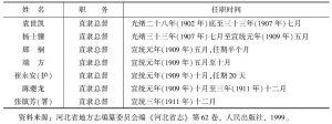 表1-1 清末顺直咨议局时期的7位直隶总督