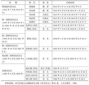 表1-2 民国省议会时期直隶都督(省长)概况