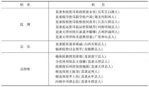 表2-1 直隶咨议局筹办处职员衔名