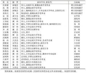 表2-2 直隶司选员的情况