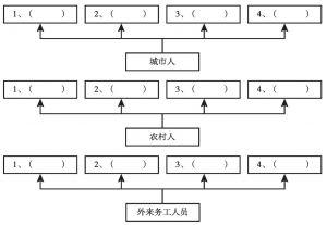 图5-2 自由联想测验举例