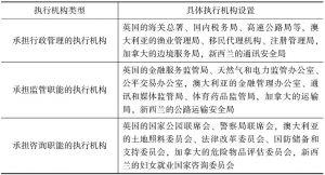表2 执行机构设置情况