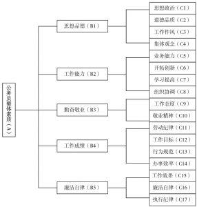 图2 公务员绩效考核指标体系结构