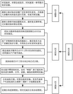 """图5-1 """"四民主工作法""""操作流程图"""
