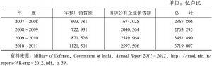 表3 近年来印度军械厂和国防公有企业的销售额